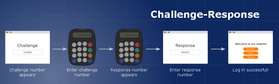 PIN Protected OTP display keypad challenge and response user flow