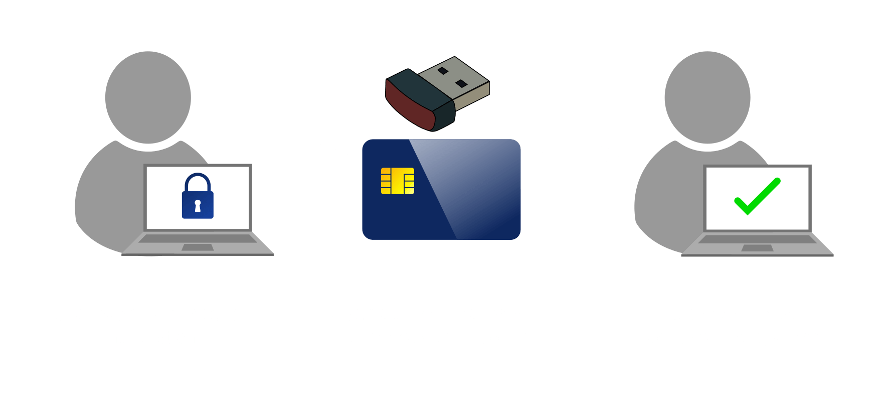 PKI Tokens | Authentication, Encryption and Digital
